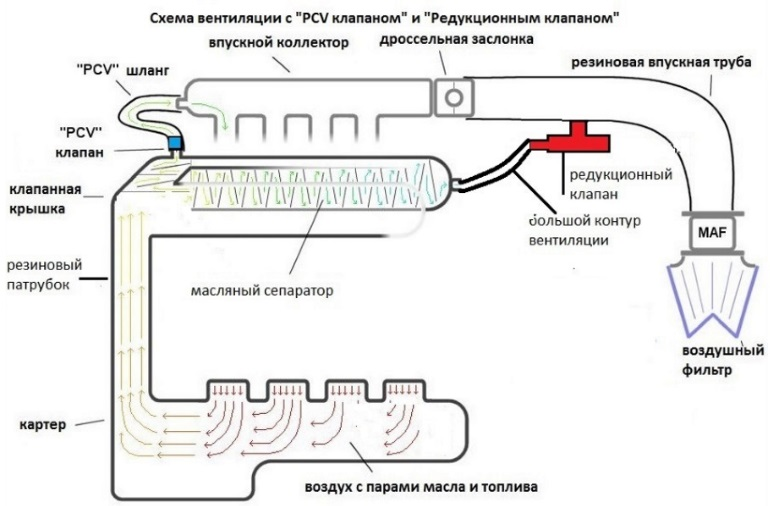 клапан PCV и редукционный